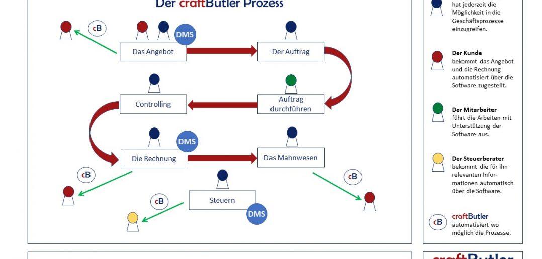 AAR- Prozess Folie 3